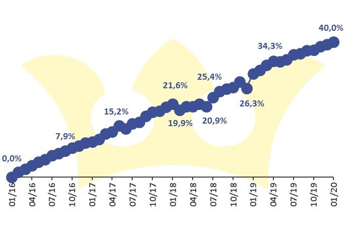 Finlord portfolio vývoj 202001