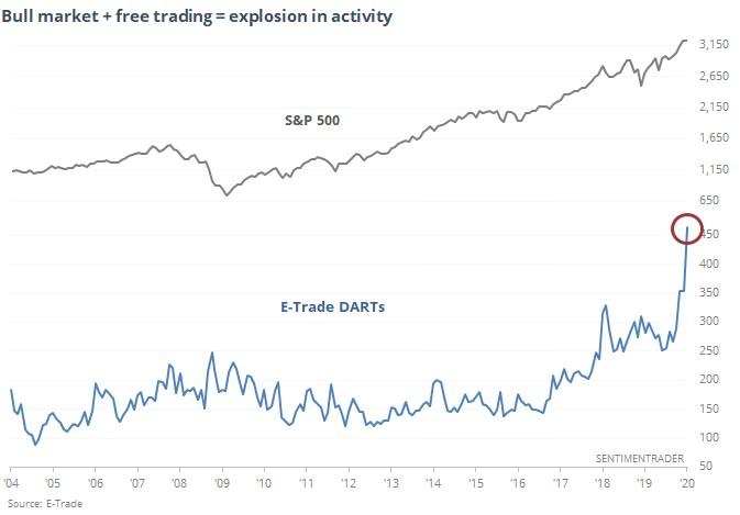 investice do akcií v USA