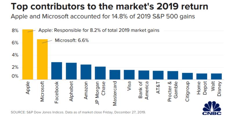 akciový index Eva Mahdalová Finlord
