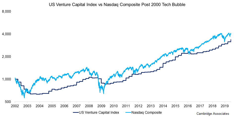 venture capital fondy