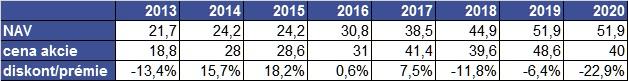 Vonovia NAV a cena akcií