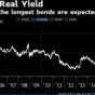 30leté reálné US výnosnosti