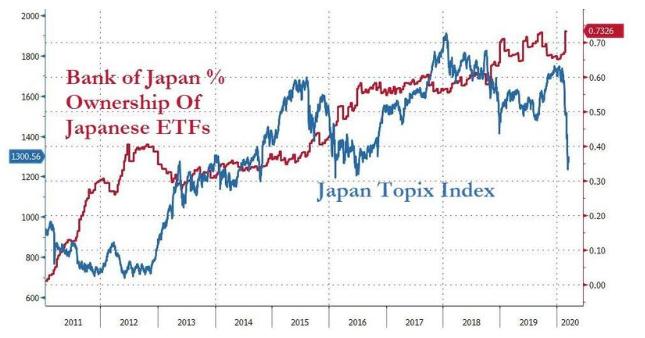 Japonská centrální banka ETF Eva Mahdalová Finlord