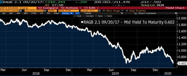 Rakouské dluhopisy