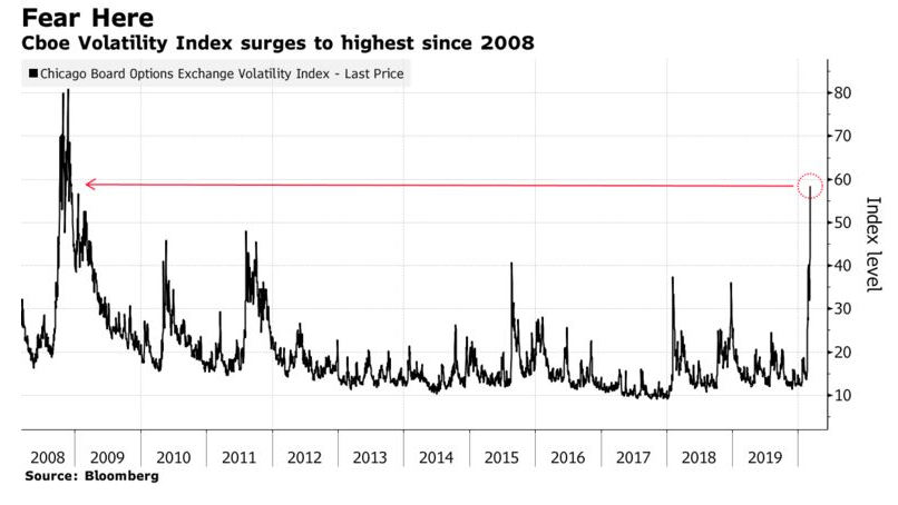 Volatility index akcie