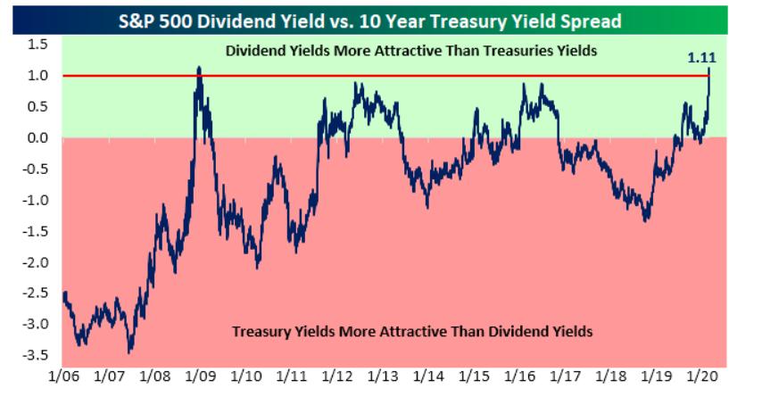 akcie dividendová výnosnost