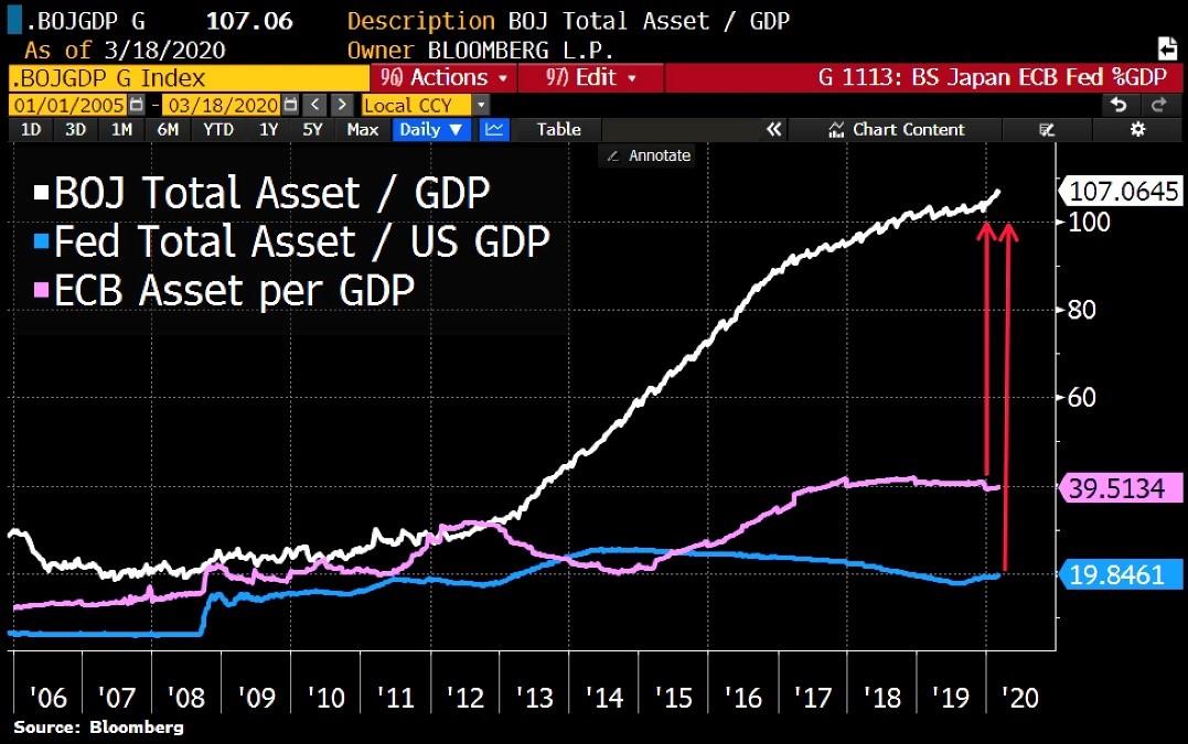 centrální banky aktiva k HDP
