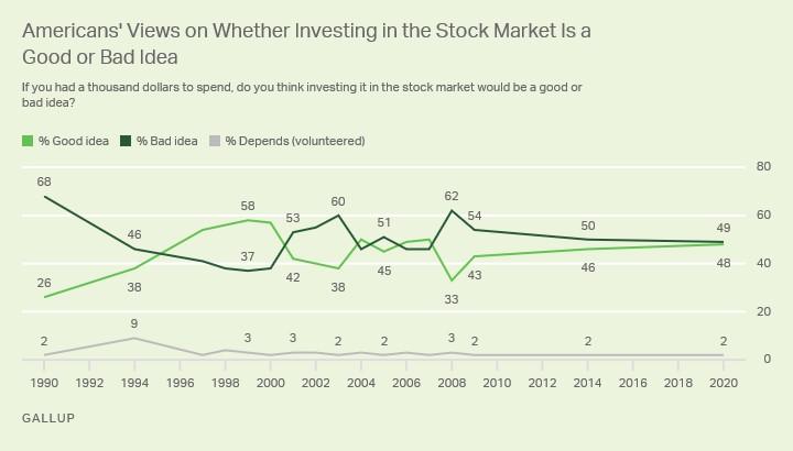 nákup akcií průzkum