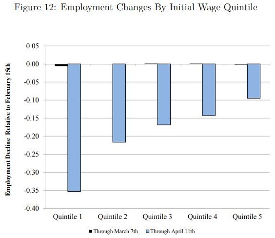 trh práce v USA a propuštění dle příjmů