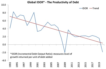 produktivita dluhu