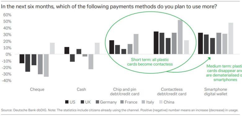 platební metody plán