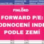 Forward PE Eva Mahdalová Finlord