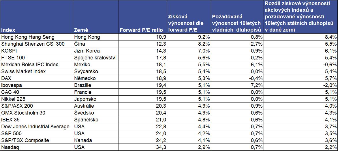 Forward PE ratio