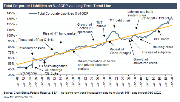 korporátní závazky k HDP