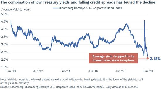 požadovaná výnosnost dluhopisů