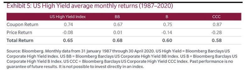 dluhopisy rozklad výnosů