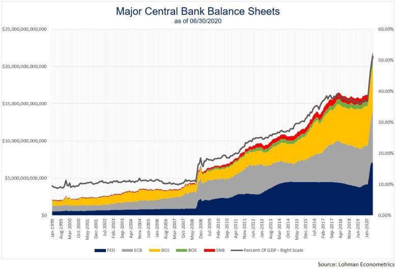 centrální banky rozvaha