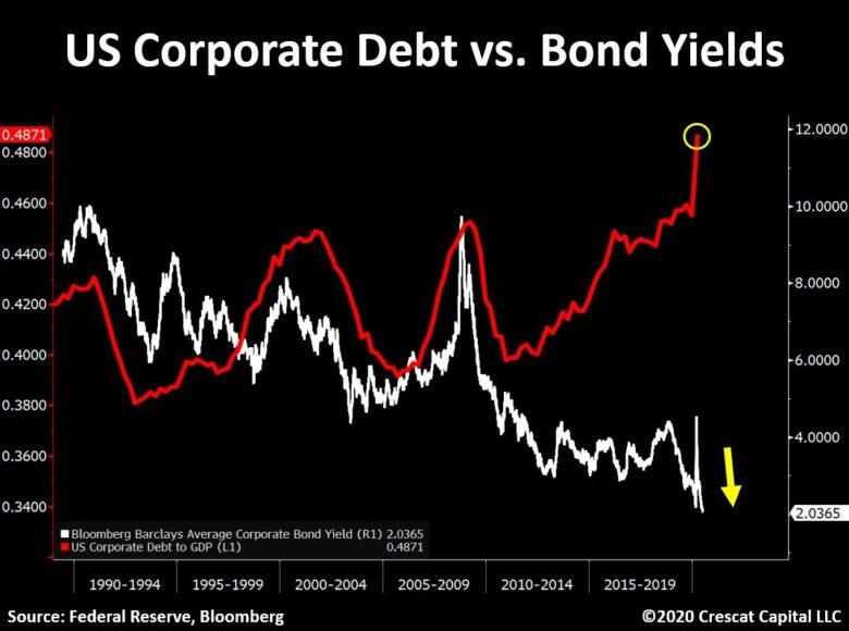 korporátní dluh a výnosnosti