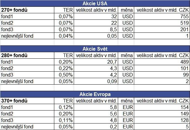 akciové ETF