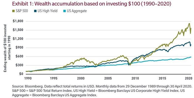 spekulativní dluhopisy vs akcie