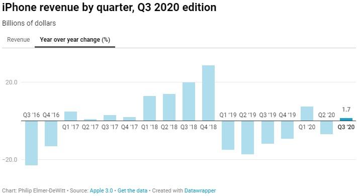 Apple tržby iPhone