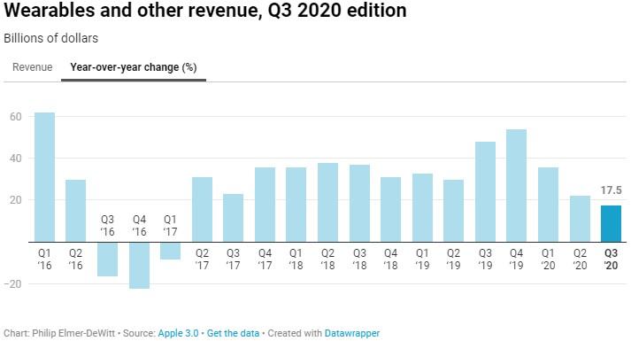 Apple tržby nositelná elektronika