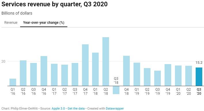 Apple tržby služby