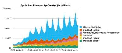 Apple tržby
