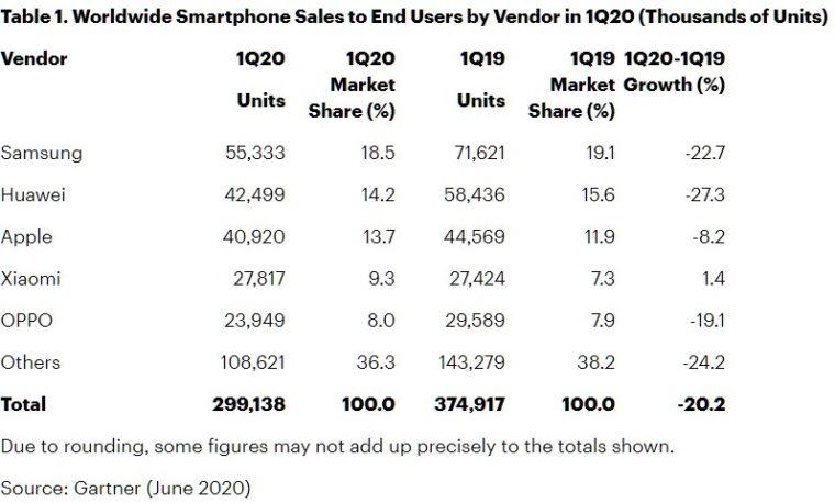 prodeje telefonů dle výrobců