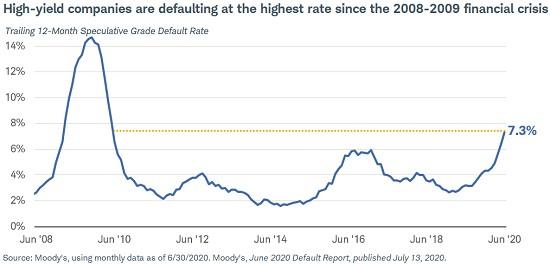 spekulativní dluhopisy míra defaultů