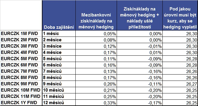 měnové zajištění EURCZK