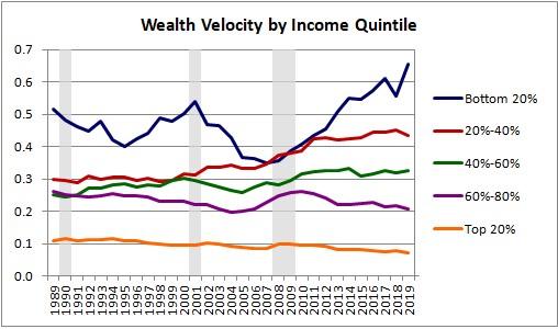 spotřeba a obrátkovost majetku