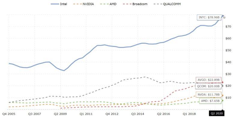 polovodiče tržby