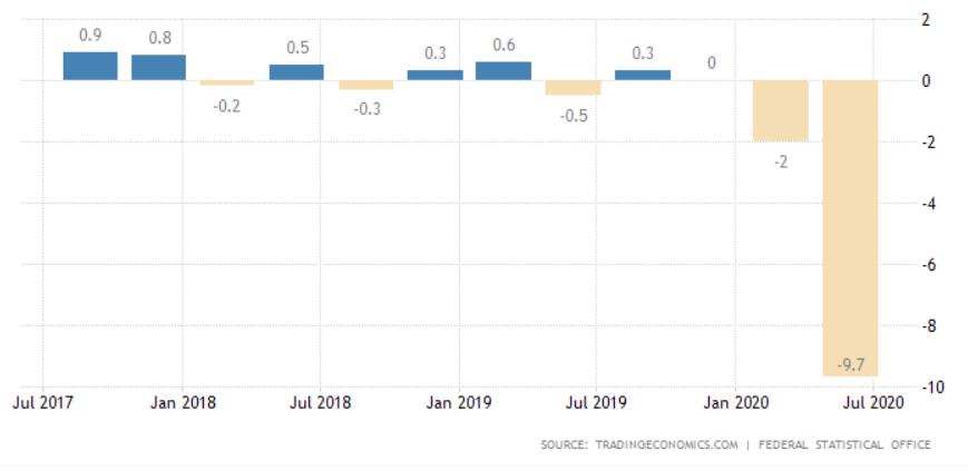 koronavirus německá ekonomika Eva Mahdalová Finlord