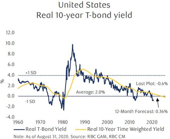 US inflačně očištěná výnosnost