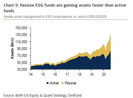 sociálně odpovědné investování ESG