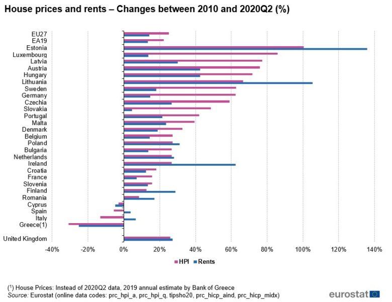 ceny nemovitostí změna od roku 2010