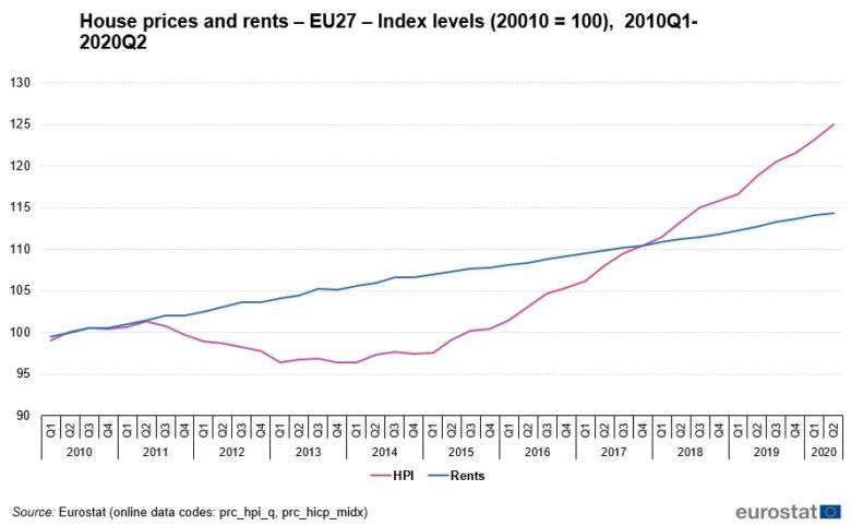 EU ceny nemovitostí a nájmy