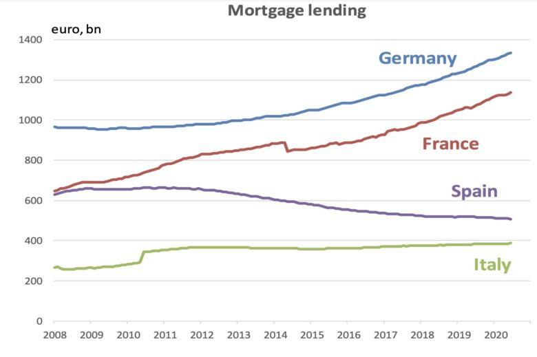 poskytnuté hypotéky