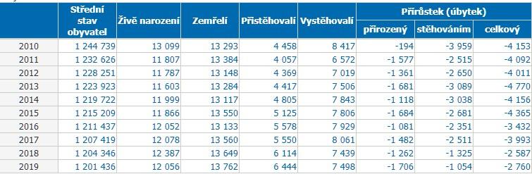 Moravskoslezský kraj počet obyvatel