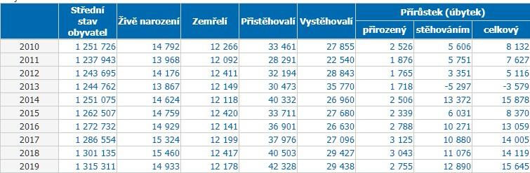 Praha počet obyvatel