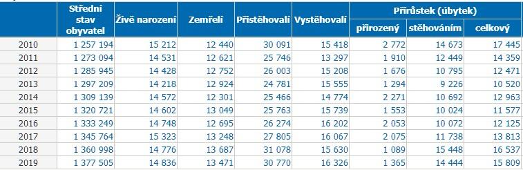 Středočeský kraj počet obyvatel