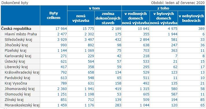 Výstavba bytů v ČR 2020