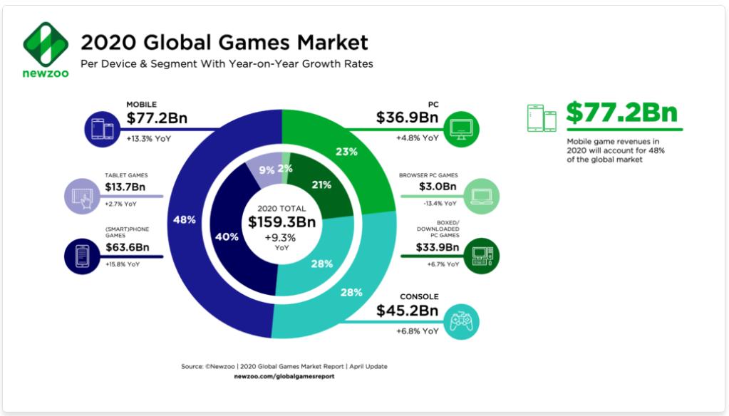 globální trh s hrami
