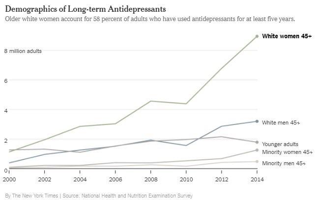 antidepresiva v USA