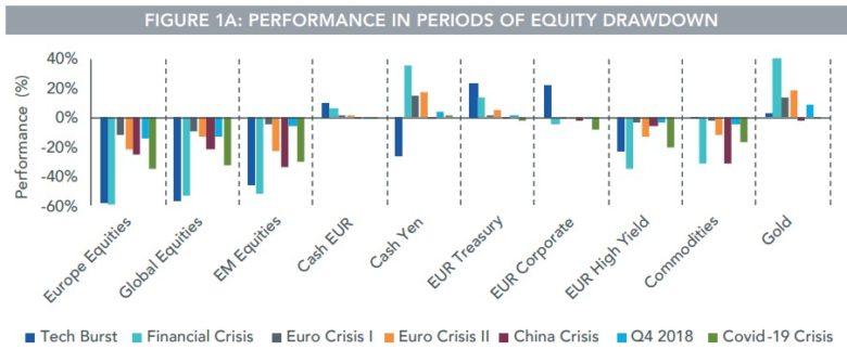 krize a výkonnost aktiv