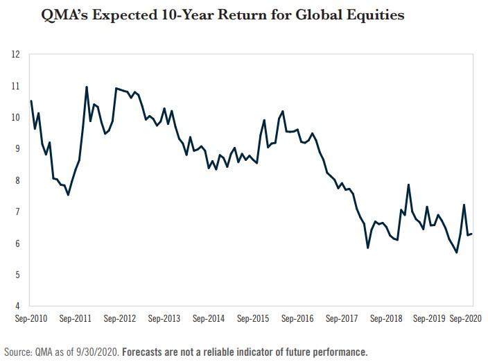 očekávaná výnosnost akcií