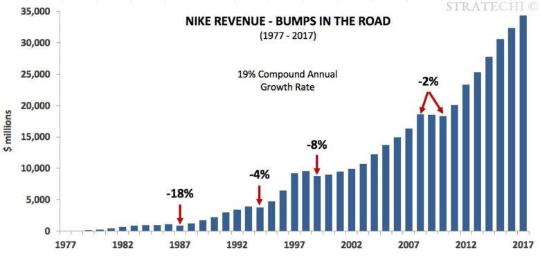 investice do akcií Nike