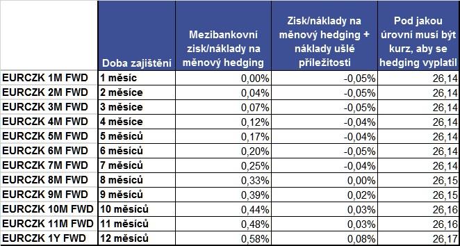 EURCZK měnový hedging 202012