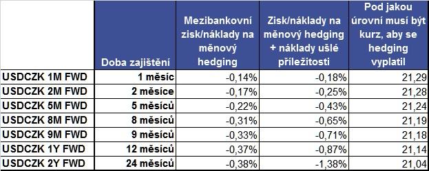 USDCZK měnový hedging